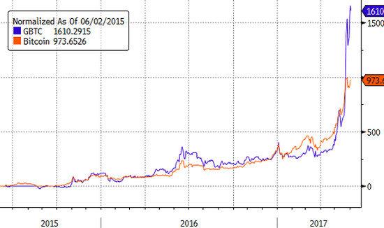 рост ETF на биткоин