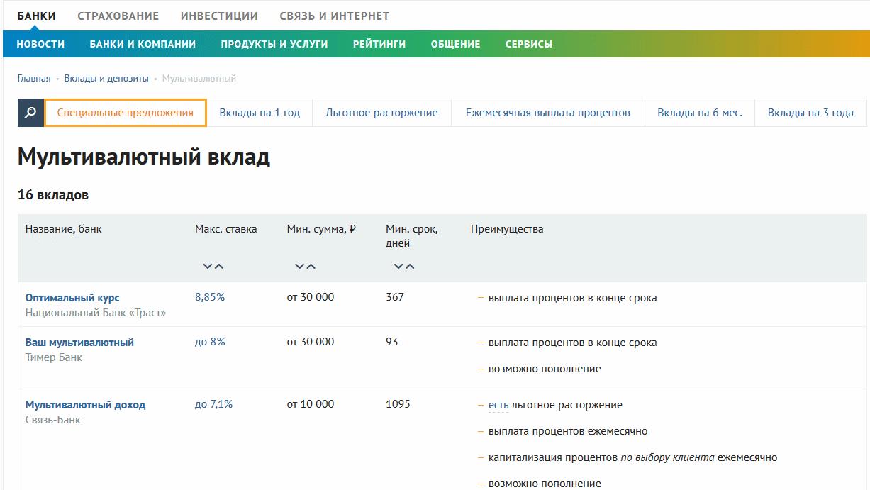 мульвалютный вклад на banki.ru