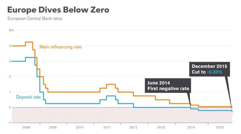 процентная ставка ЕЦБ