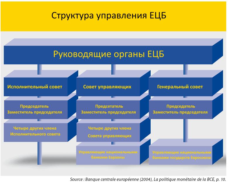 структура управления ЕЦБ