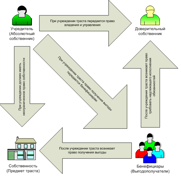 схема трастового фонда