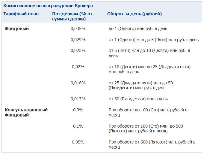 комиссии ITinvest