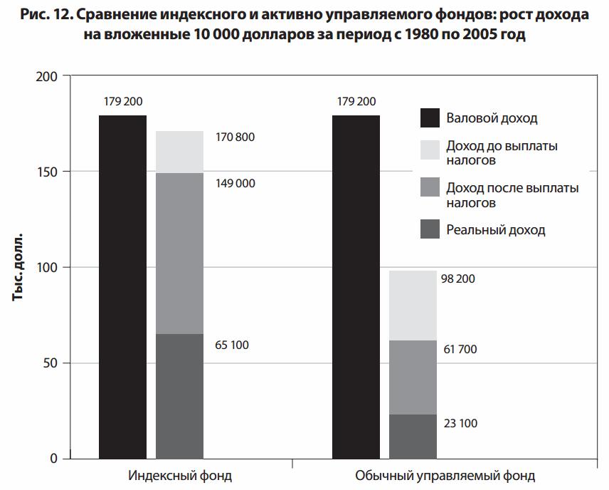 доход индексного и активного фонда
