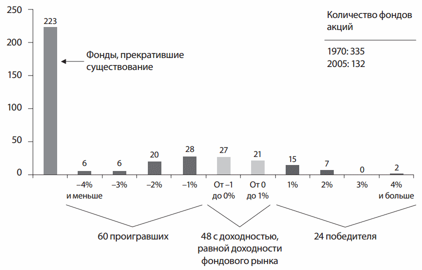 результаты взаимных фондов с 1970 года