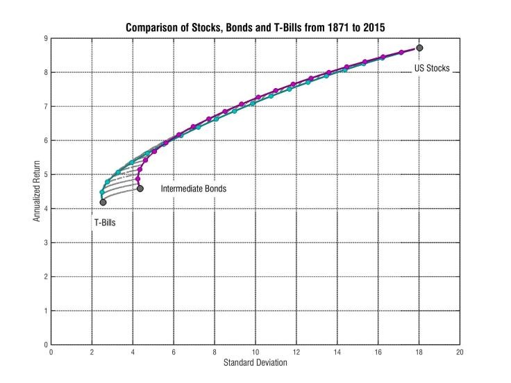 исторический доход акций и среднесрочных облигаций