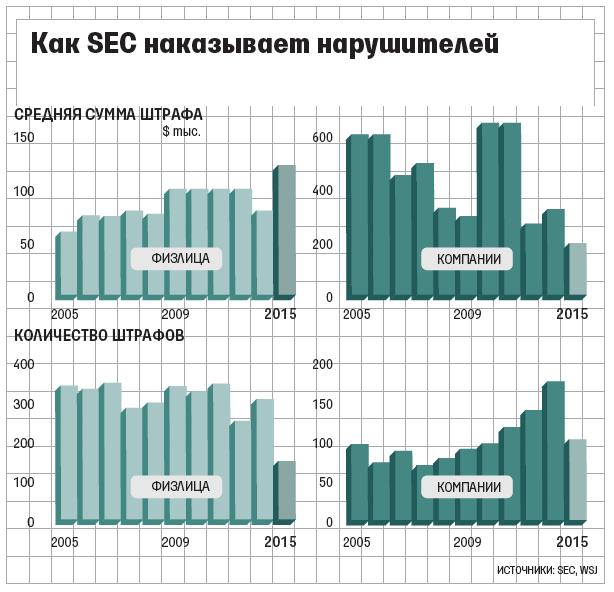 SEC и штрафы