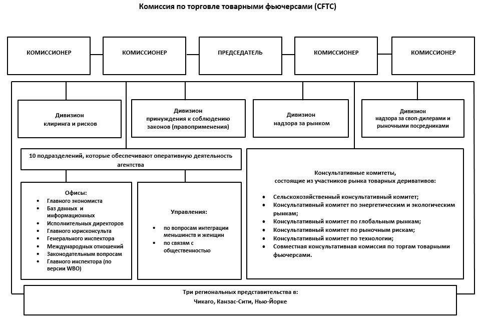 Структура CFTC