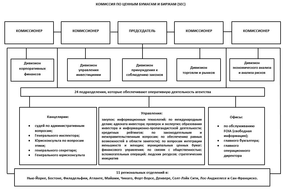 структура SEC