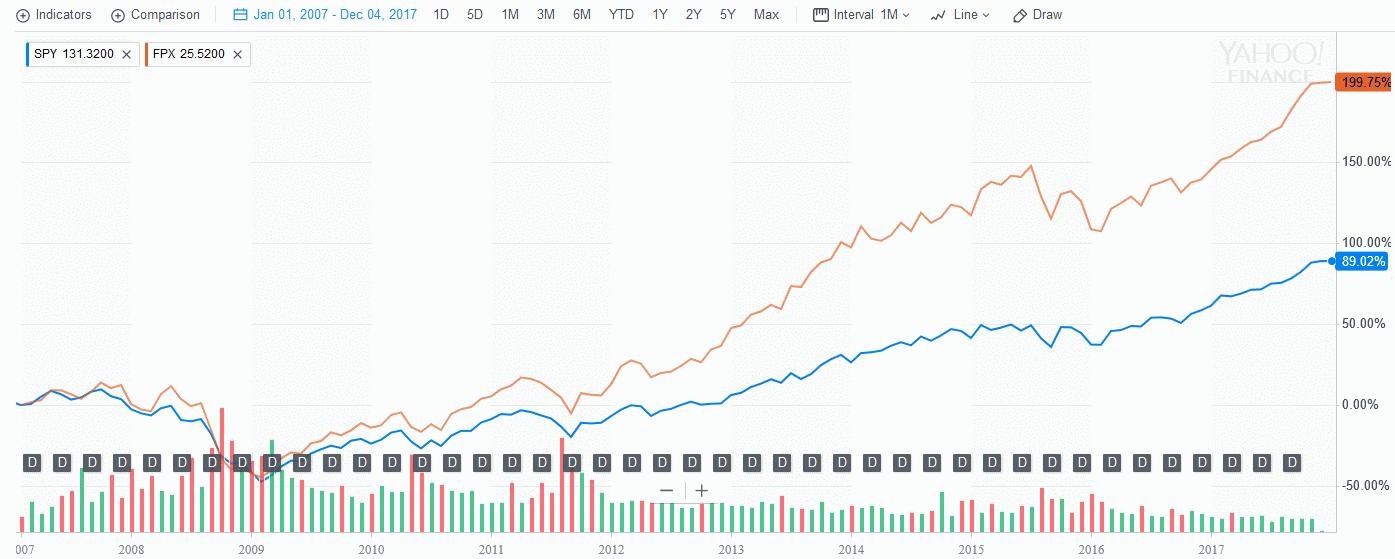 биржевые фонды на IPO