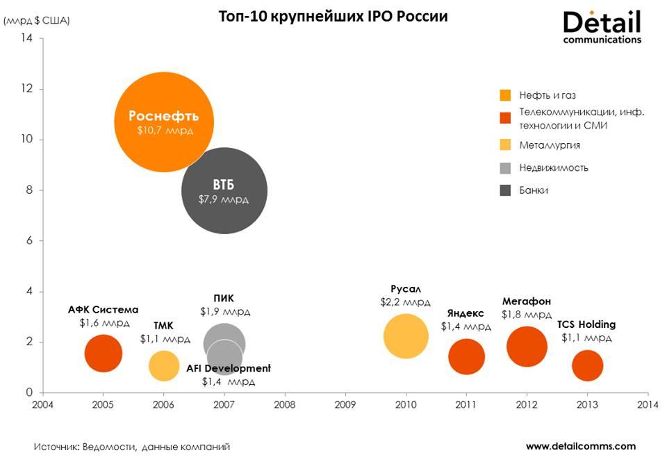 Российские крупнейшие IPO