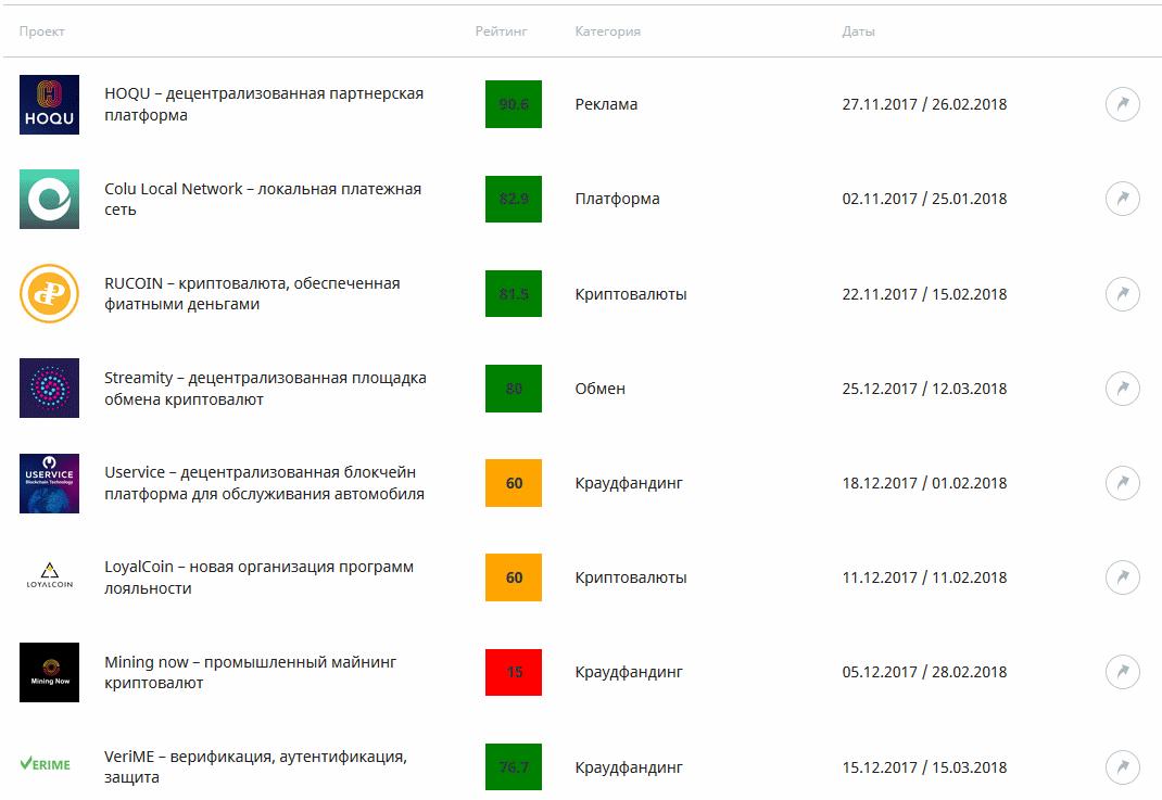 Примеры проектов ICO
