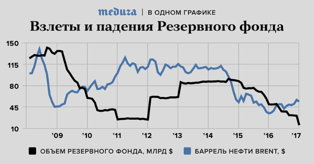 Резервный фонд и цена на нефть