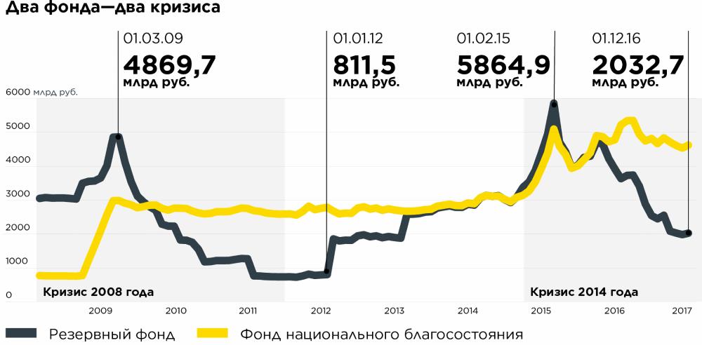 динамика Резервного фонда в рублях