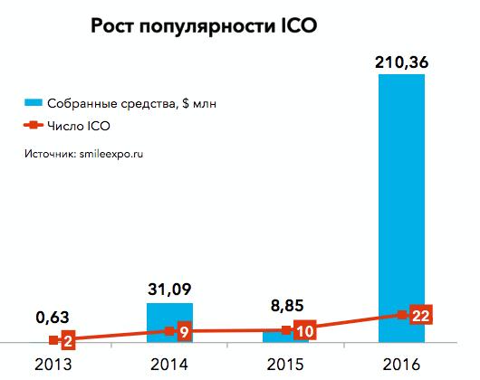 Проекты ICO