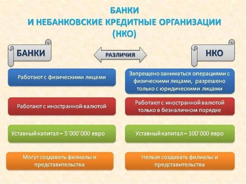 отличие банков и небанковских организаций (НКО)