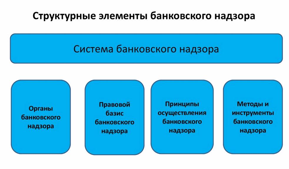 структура банковского надзора