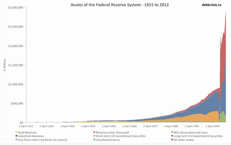 Активы ФРС за 100 лет