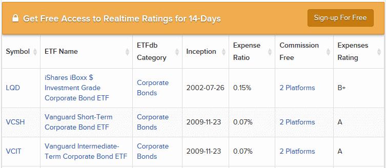 Корпоративные облигации США