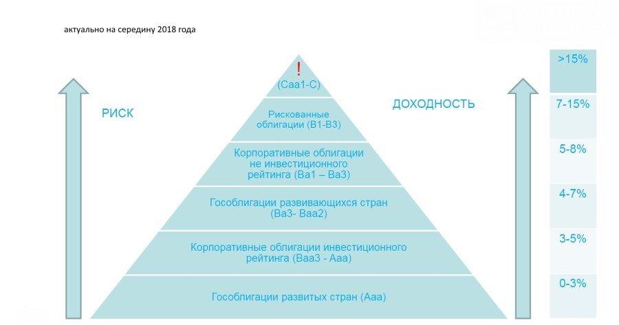 схема доходности облигаций