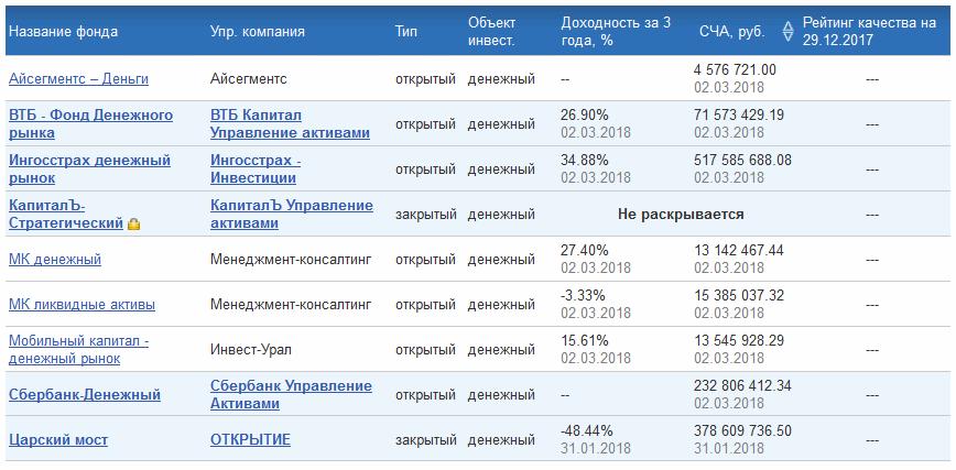 фонды денежного рынка в России