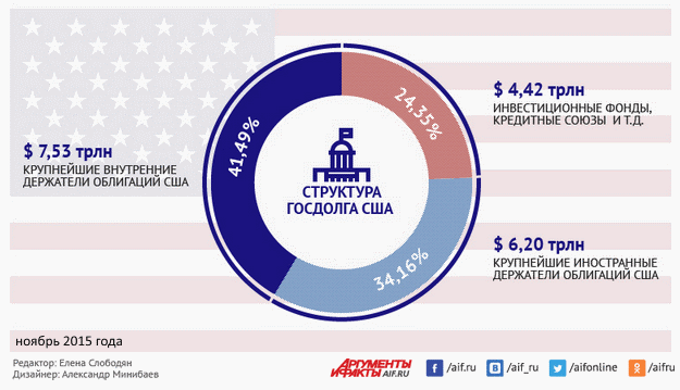 структура госдолга США
