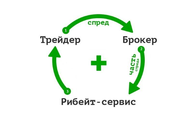 Обзор сервиса ВПлюсе