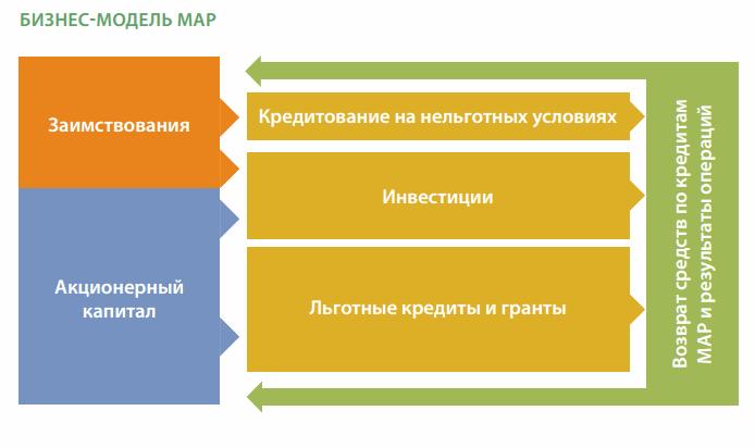 МАР Всемирный банк