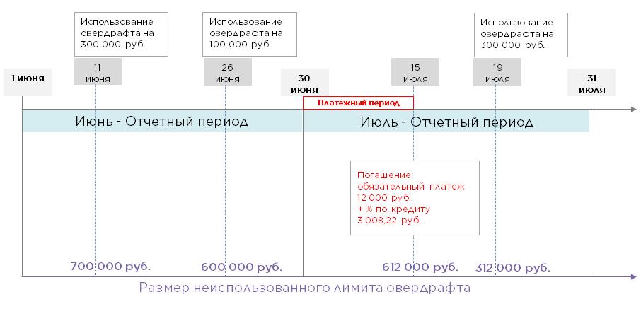 схема овердрафта