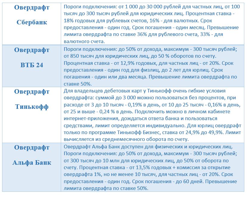 Овердрафты в российских банках