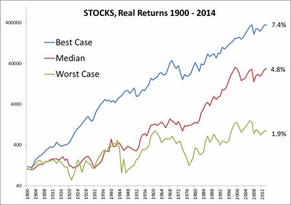 Исторический рост рынка акций