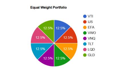 Равновзвешенные индексы и фонды