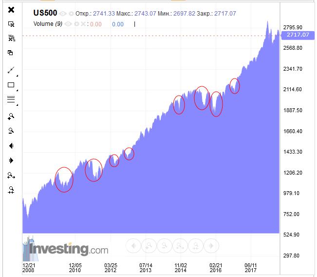 коррекции на фондовом рынке