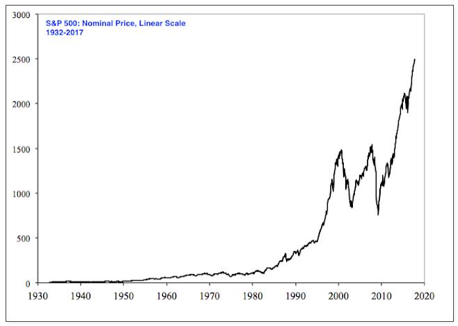 линейная шкала