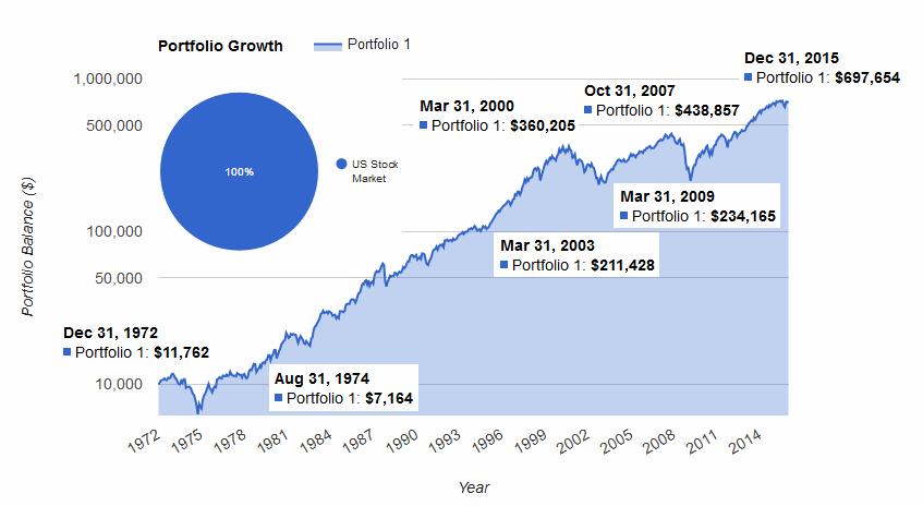 доходность рынка США 1972-2015
