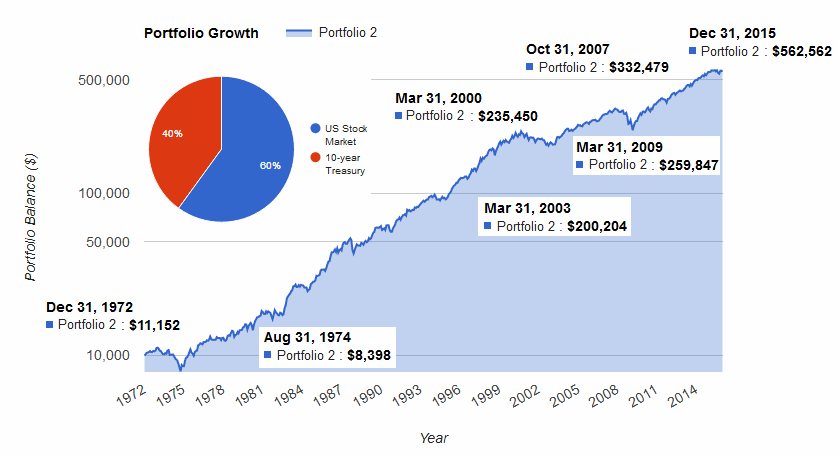 портфель акций и облигаций США