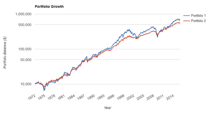 портфель акций против акции+облигации