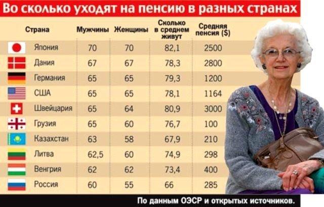 пенсия в развитых странах мира
