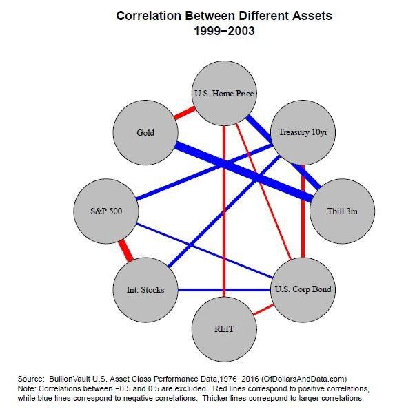 корреляция и диверсификация