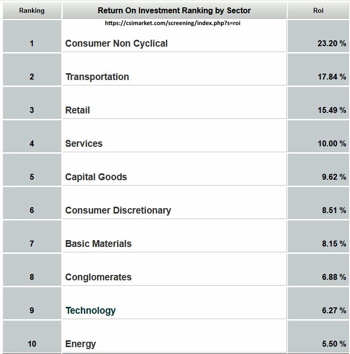 ROI в секторах экономики
