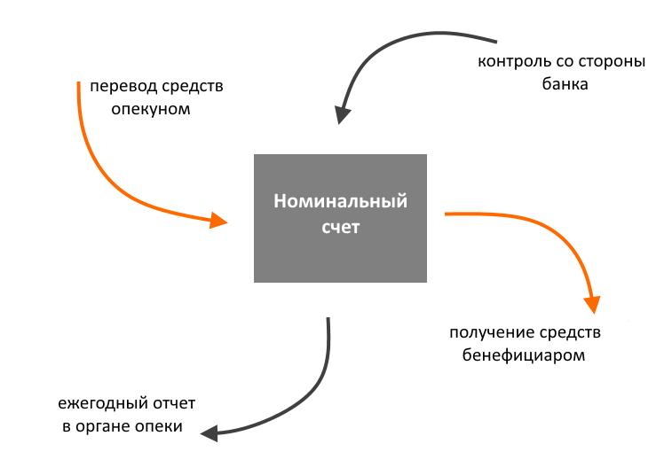 схема номинального счета