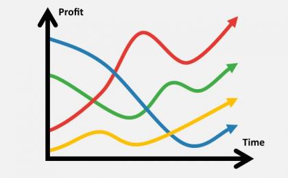 История инвестиций