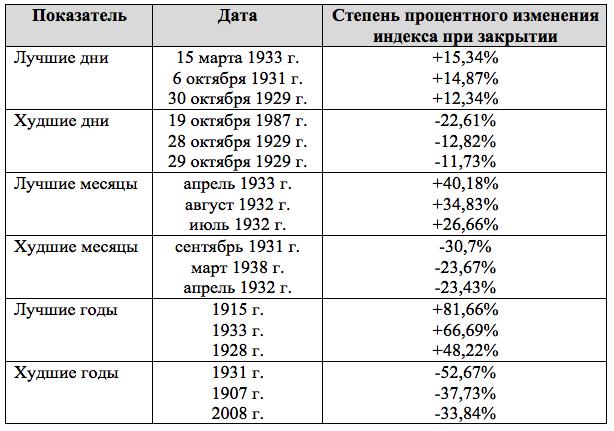 лучшие и худшие показатели индекса Доу Джонса