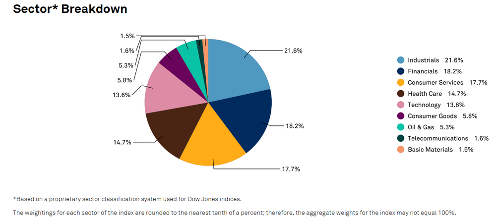 структура индекса Dow Jones