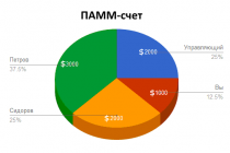 Основные понятия. ПАММ-счет