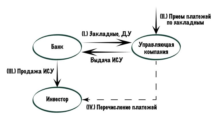 Изображение - Что такое ипотечный сертификат участия (ису) ISY