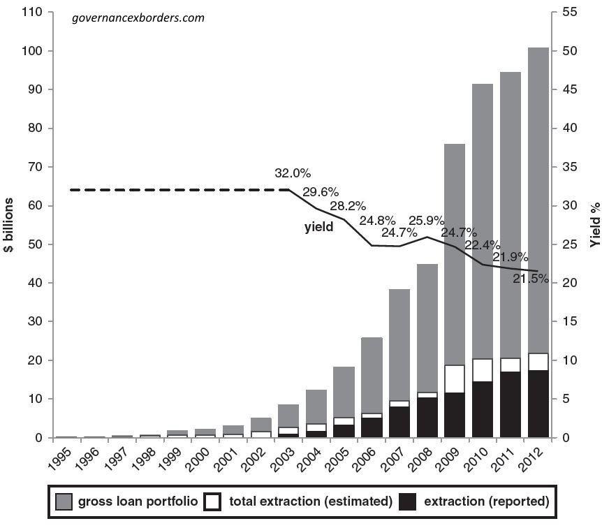 микрокредитование в мире