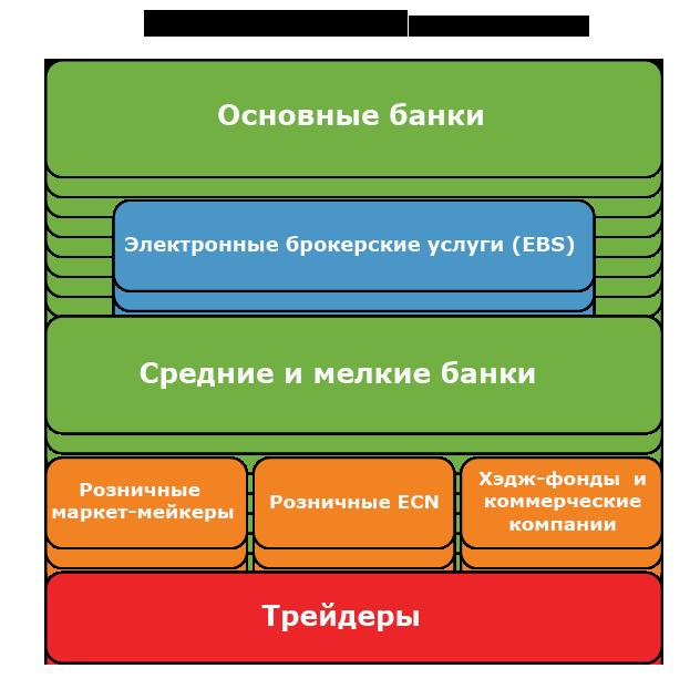 иерархия форекс