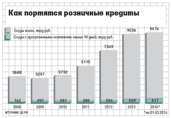 розничные кредиты в России