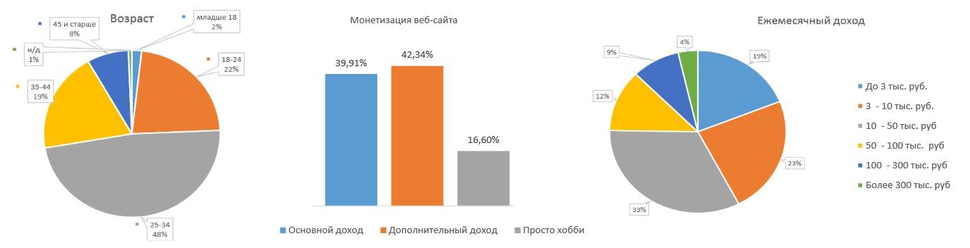 Монетизация веб проектов в Рунете