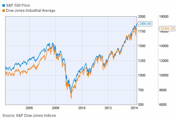 котировки индекса Dow Jones